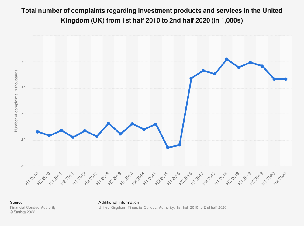 Statistic: Total number of complaints regarding investment products and services in the United Kingdom (UK) from 1st half 2010 to 1st half 2018 (in 1,000s) | Statista