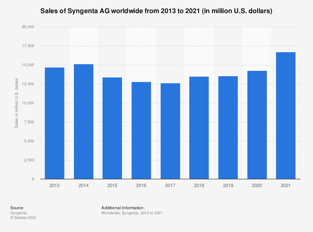 Statistic: Sales of Syngenta AG worldwide from 2013 to 2018 (in million U.S. dollars) | Statista