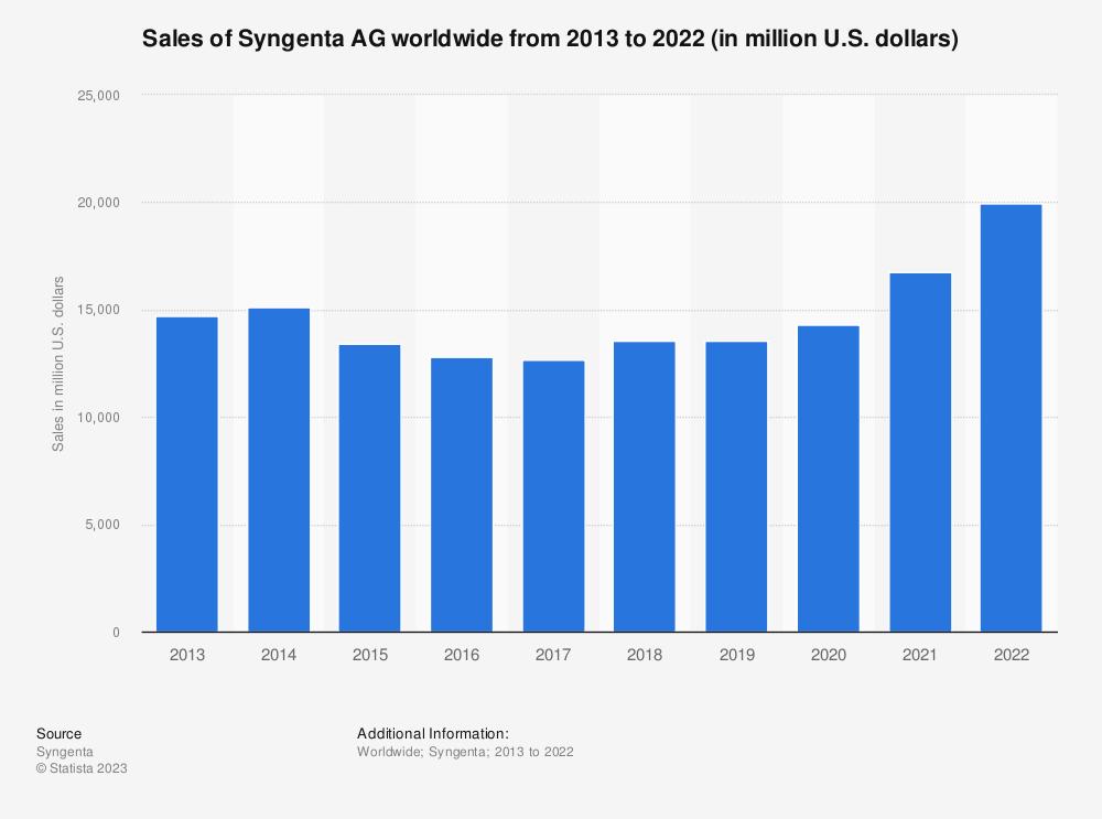 Statistic: Sales of Syngenta AG worldwide from 2013 to 2018 (in million U.S. dollars) | Statista