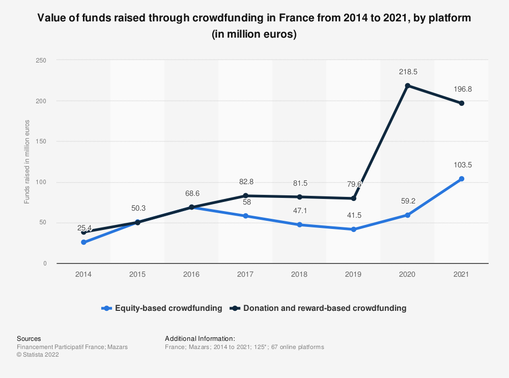 Statistic: Value of funds raised through crowdfunding in France between 2014 and 2019, by platform (in million euros) | Statista