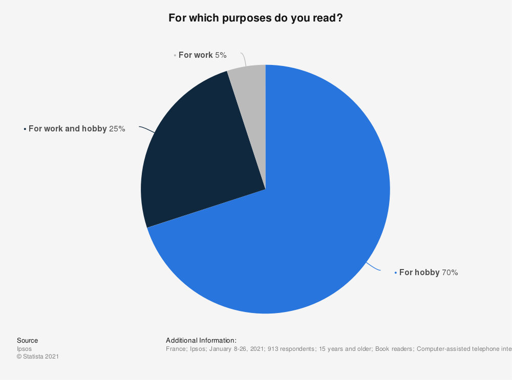 Statistic: For which purposes do you read? | Statista
