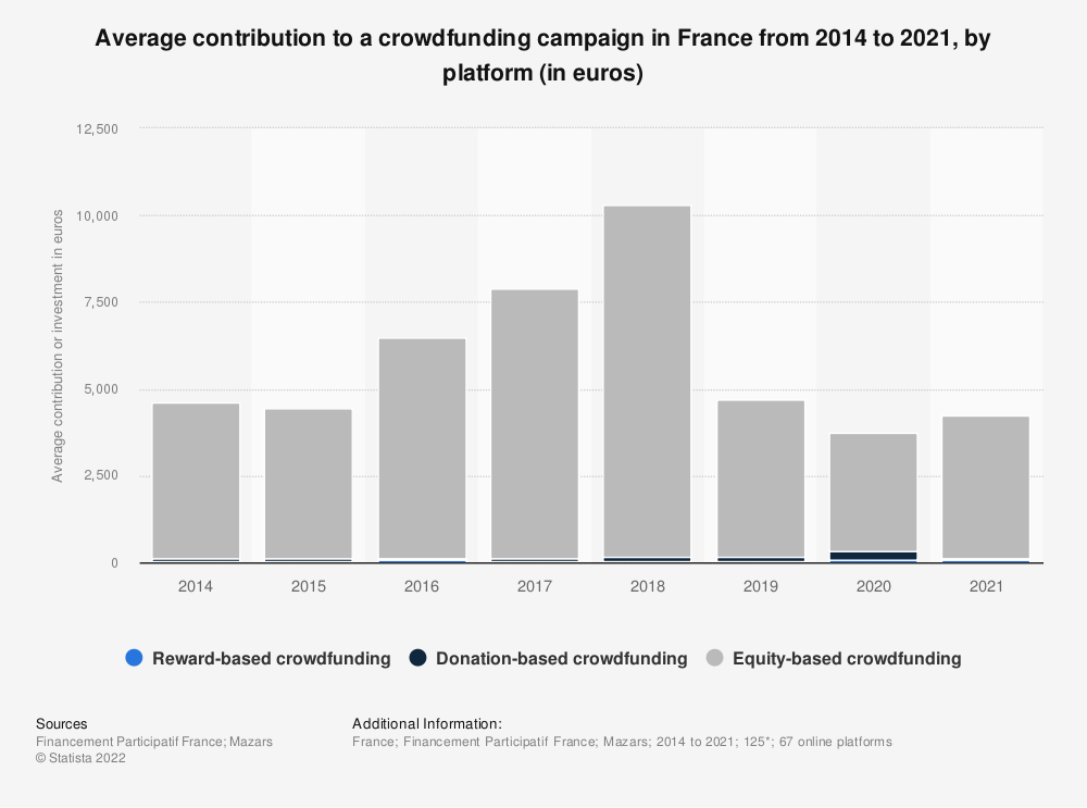 Statistic: Average contribution to crowdfunding campaigns in France in 2014 and 2017, by platform (in euros) | Statista