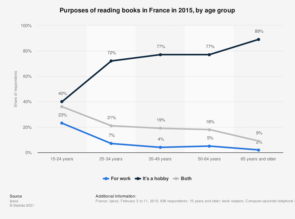 Statistic: Purposes of reading books in France in 2015, by age group | Statista