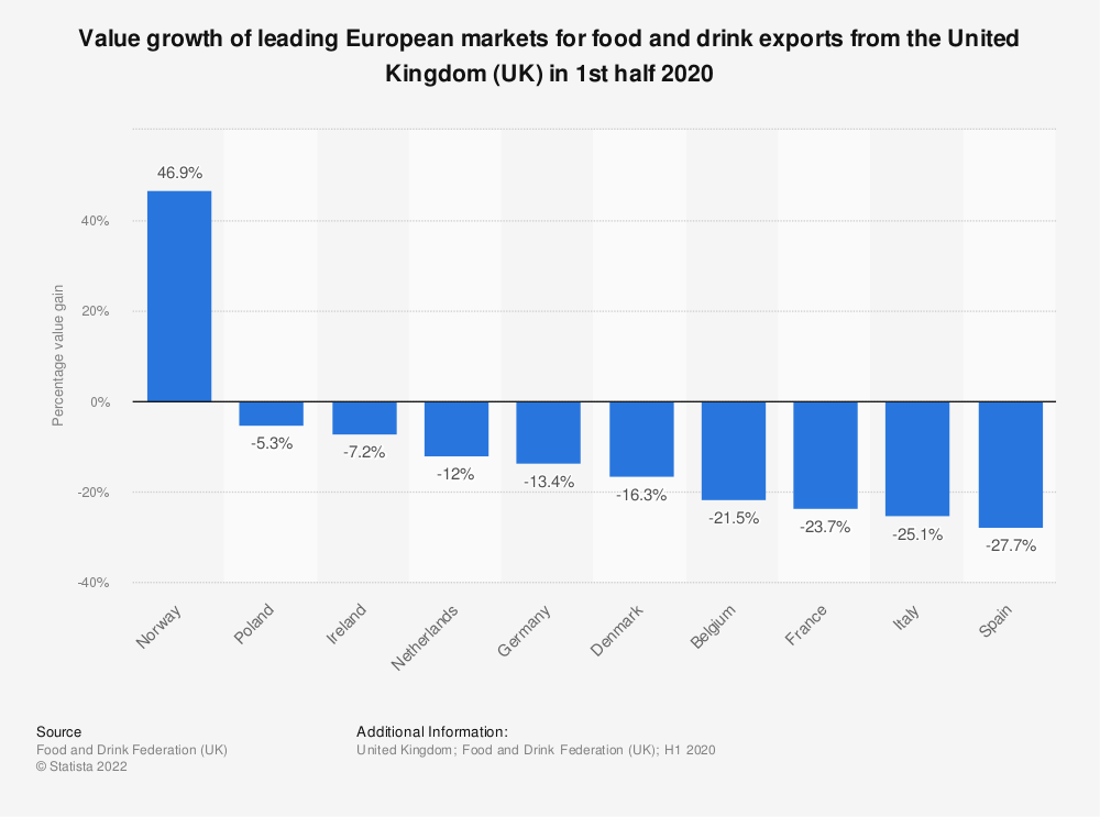 Statistic: Value growth of leading European markets for food and drink exports from the United Kingdom (UK) in 1st half 2020 | Statista
