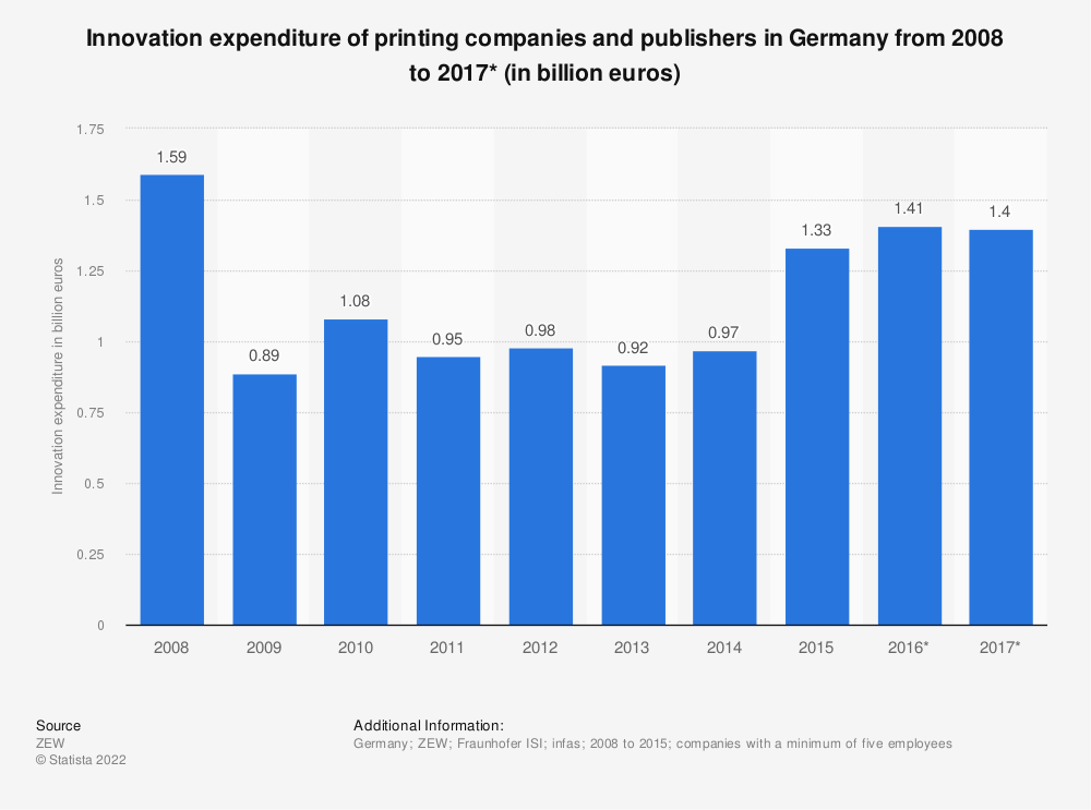 Statistic: Innovation expenditure of printing companies and publishers in Germany from 2008 to 2017* (in billion euros) | Statista