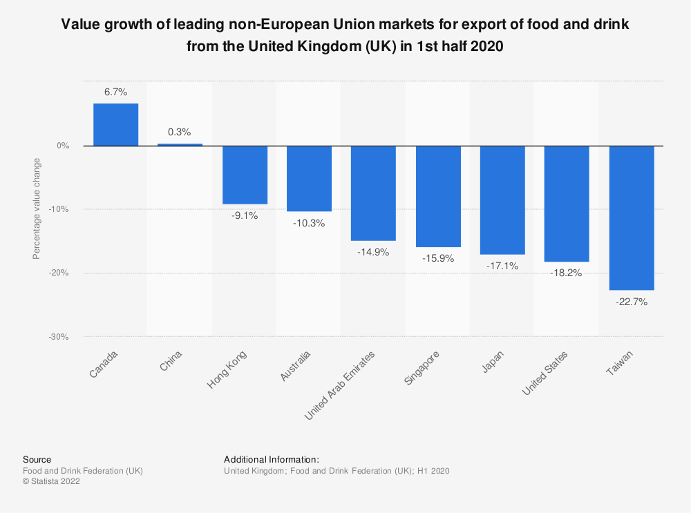 Statistic: Value growth of leading non-European Union markets for export of food and drink from the United Kingdom (UK) in 2018 | Statista
