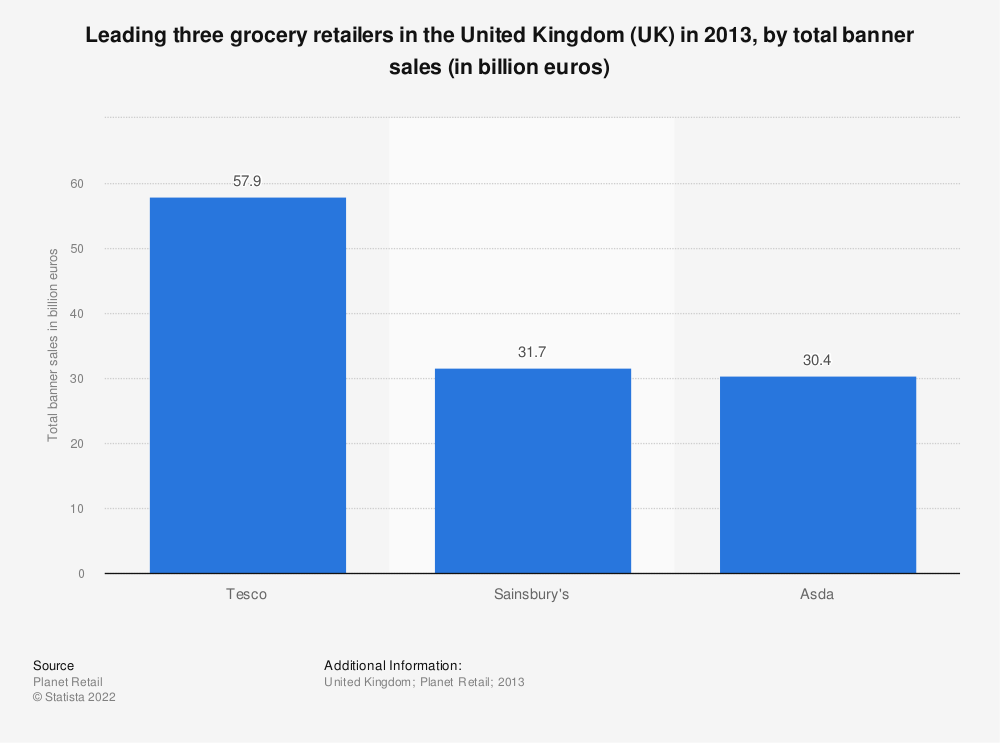 Statistic: Leading three grocery retailers in the United Kingdom (UK) in 2013, by total banner sales (in billion euros) | Statista