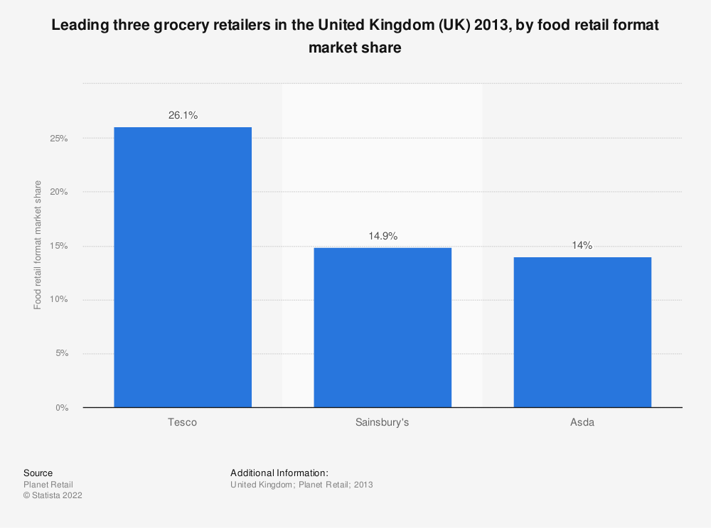 Statistic: Leading three grocery retailers in the United Kingdom (UK) 2013, by food retail format market share | Statista