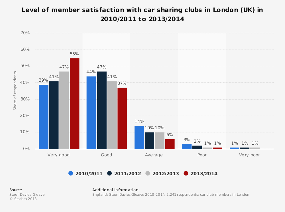Statistic: Level of member satisfaction with car sharing clubs in London (UK) in 2010/2011 to 2013/2014 | Statista