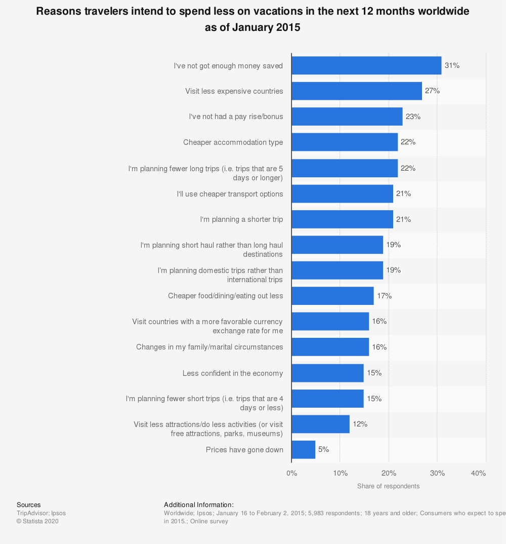 Statistic: Reasons travelers intend to spend less on vacations in the next 12 months worldwide as of January 2015 | Statista