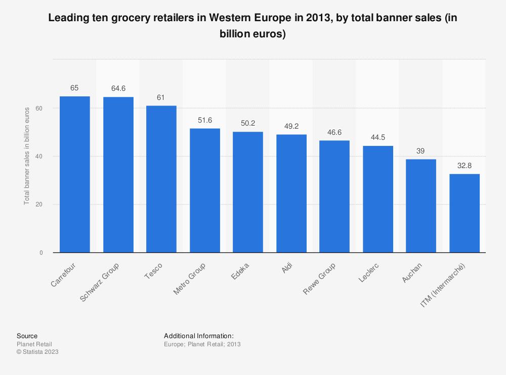 Statistic: Leading ten grocery retailers in Western Europe in 2013, by total banner sales (in billion euros)  | Statista