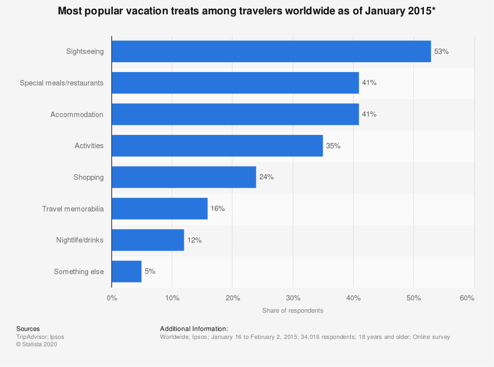 Statistic: Most popular vacation treats among travelers worldwide as of January 2015* | Statista