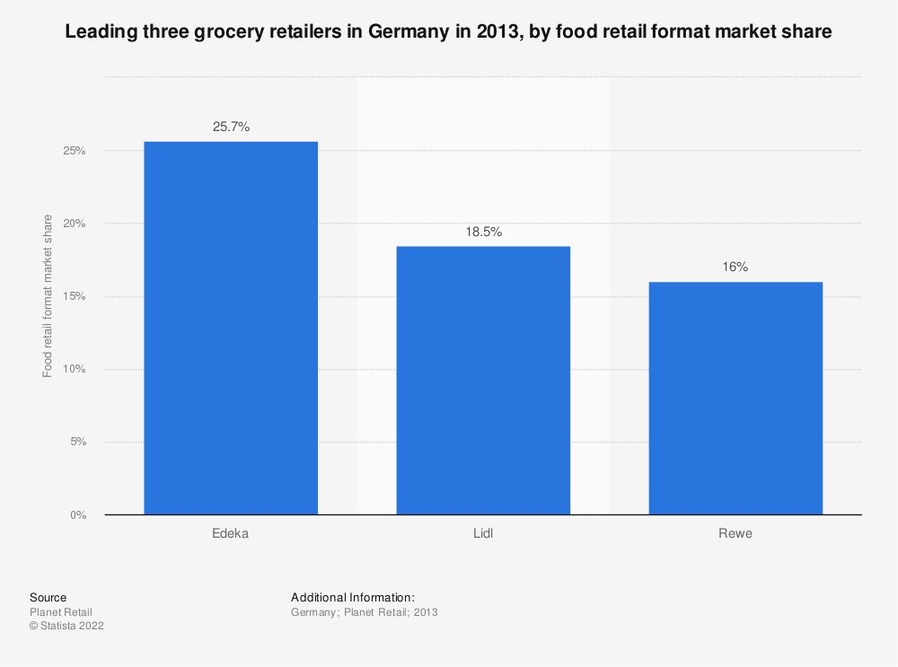 Statistic: Leading three grocery retailers in Germany in 2013, by food retail format market share | Statista