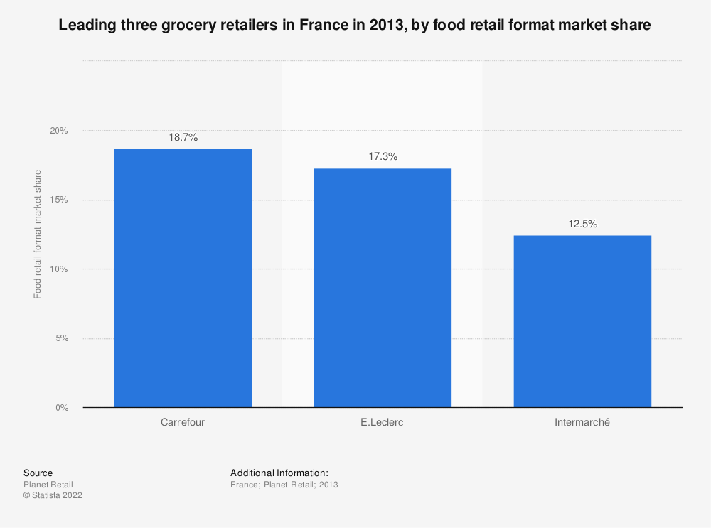 Statistic: Leading three grocery retailers in France in 2013, by food retail format market share | Statista