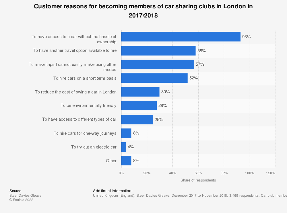 Statistic: Customer reasons for becoming members of car sharing clubs in London in 2017/2018 | Statista