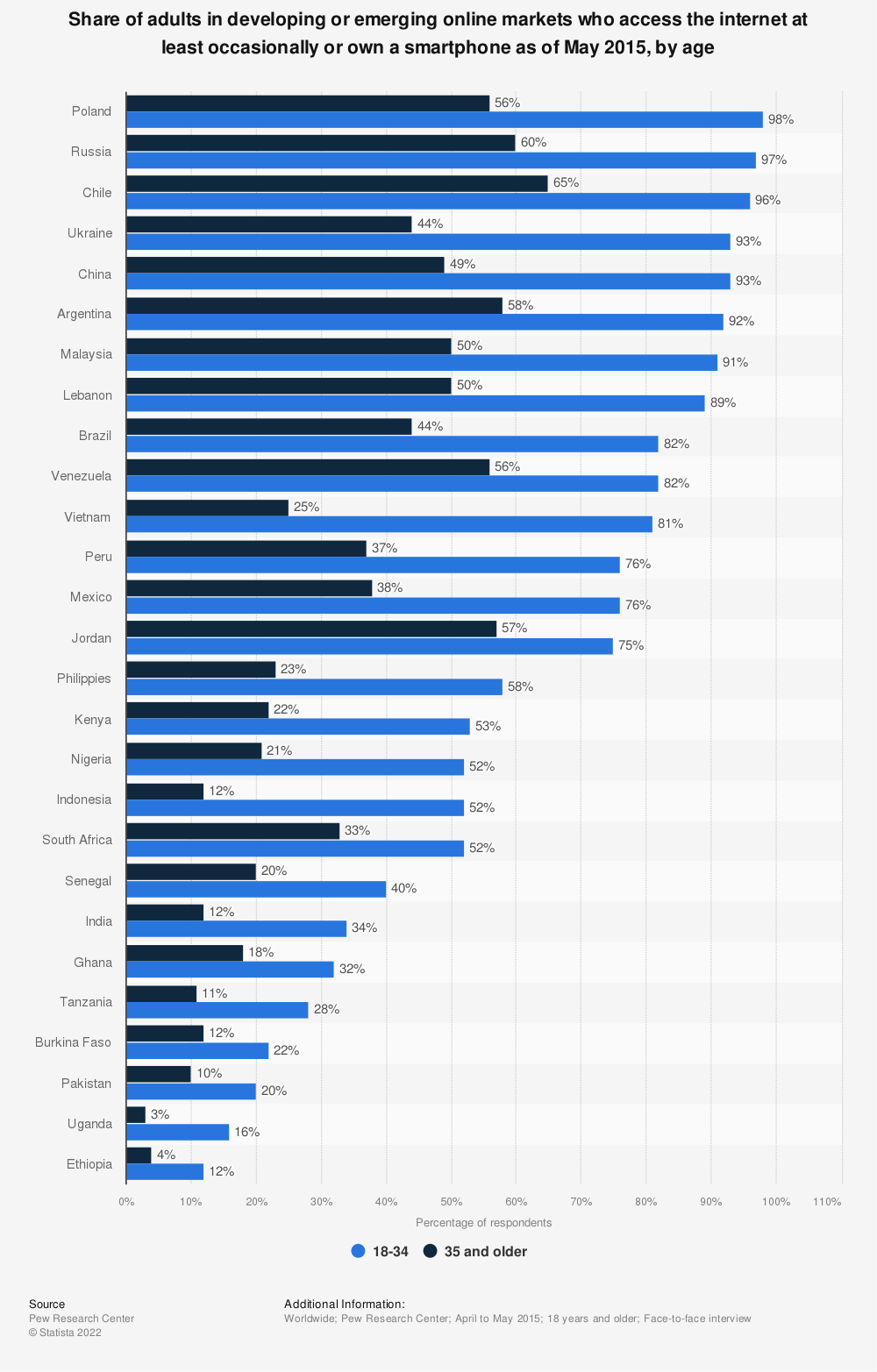 Statistic: Share of adults in developing or emerging online markets who access the internet at least occasionally or own a smartphone as of May 2015, by age | Statista
