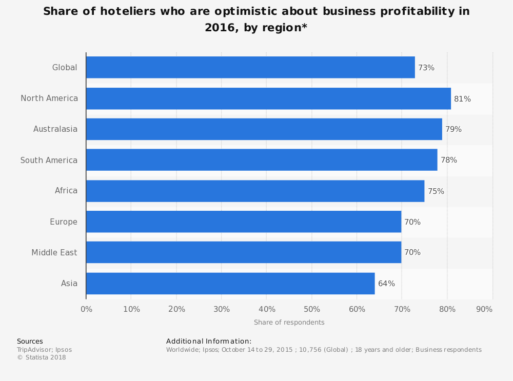 Statistic: Share of hoteliers who are optimistic about business profitability in 2016, by region* | Statista