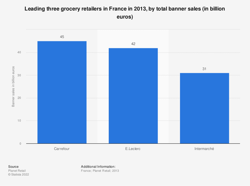 Statistic: Leading three grocery retailers in France in 2013, by total banner sales (in billion euros) | Statista