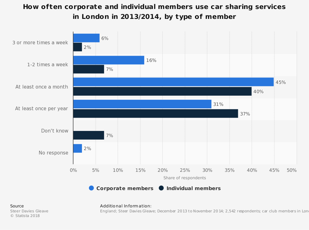 Statistic: How often corporate and individual members use car sharing services in London in 2013/2014, by type of member | Statista