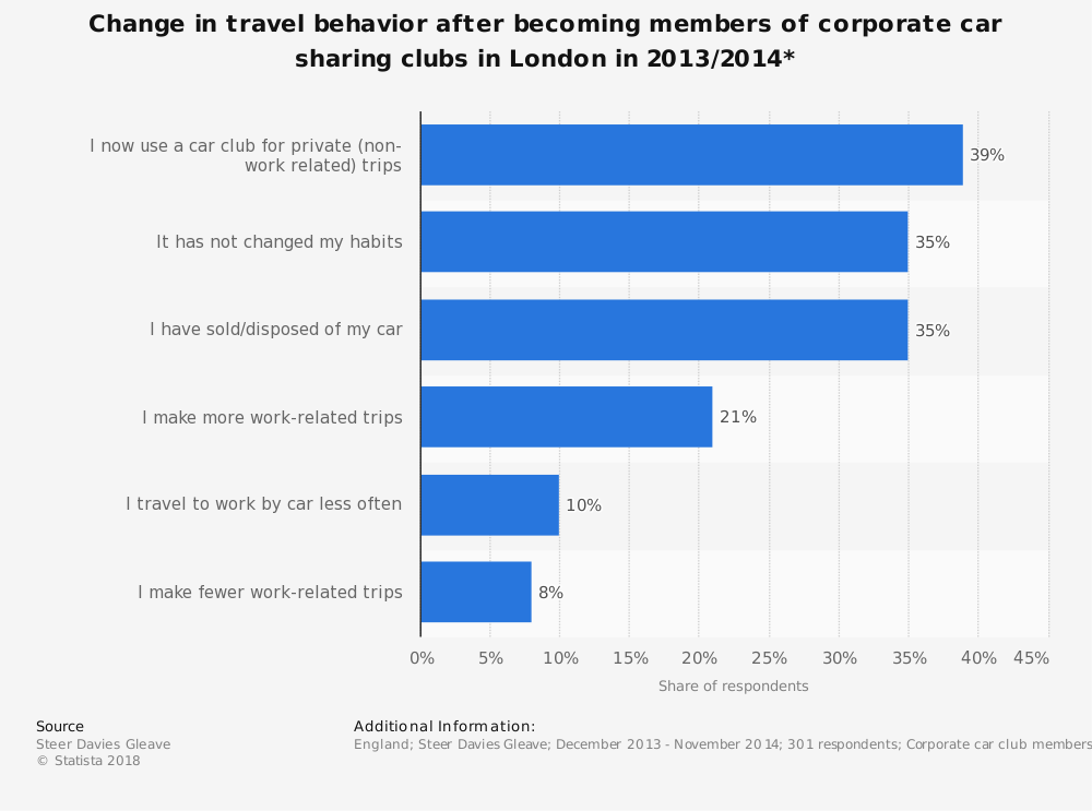 Statistic: Change in travel behavior after becoming members of corporate car sharing clubs in London in 2013/2014*   Statista