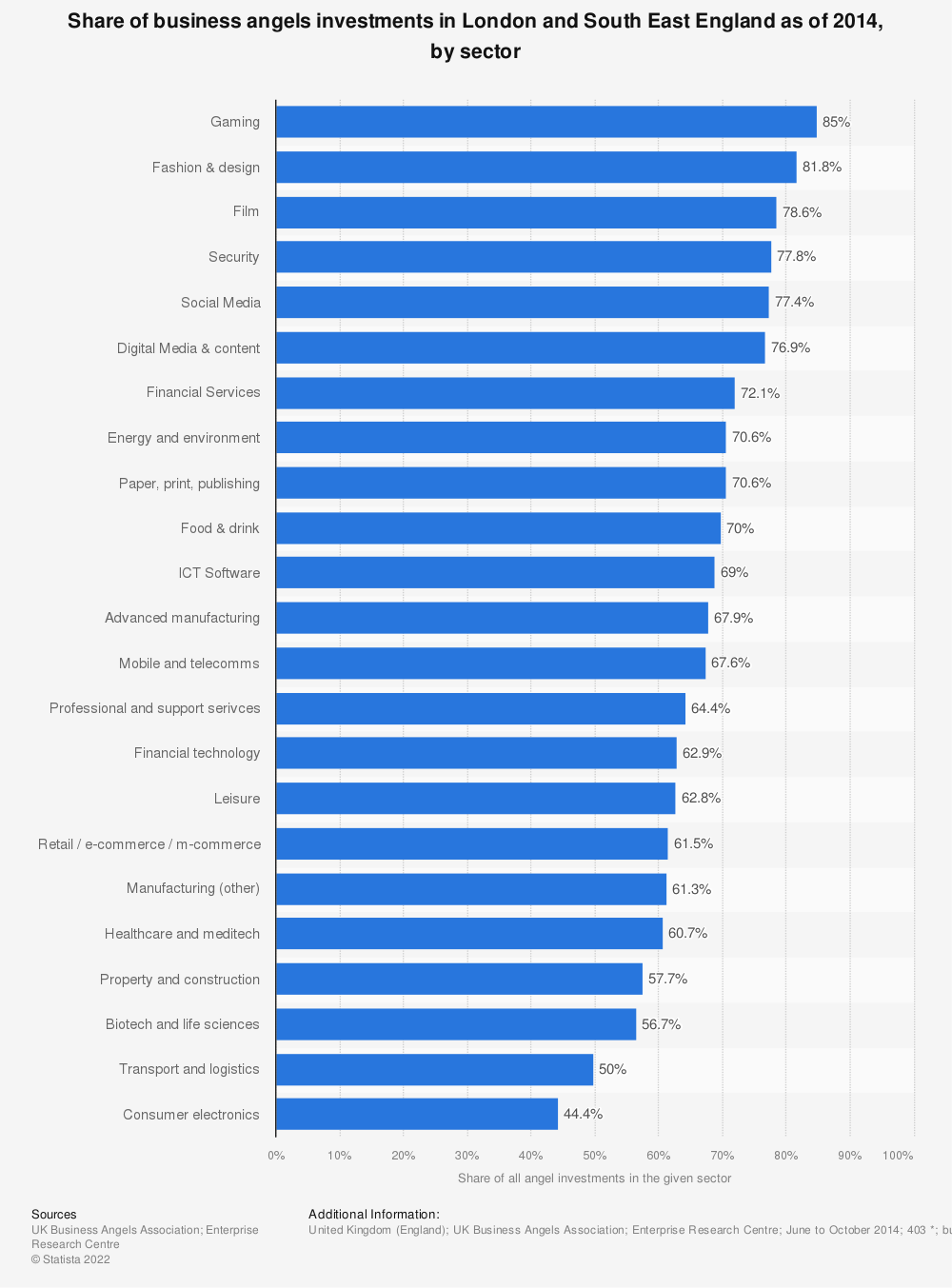 Statistic: Share of business angels investments in London and South East England as of 2014, by sector    Statista