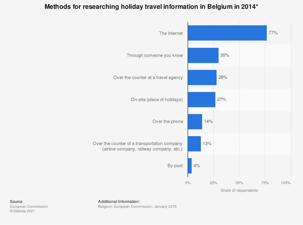 Statistic: Methods for researching holiday travel information in Belgium in 2014* | Statista