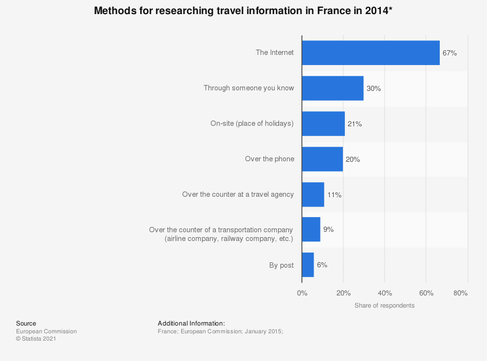 Statistic: Methods for researching travel information in France in 2014* | Statista