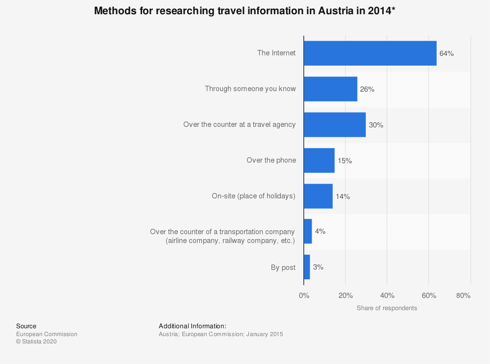 Statistic: Methods for researching travel information in Austria in 2014* | Statista