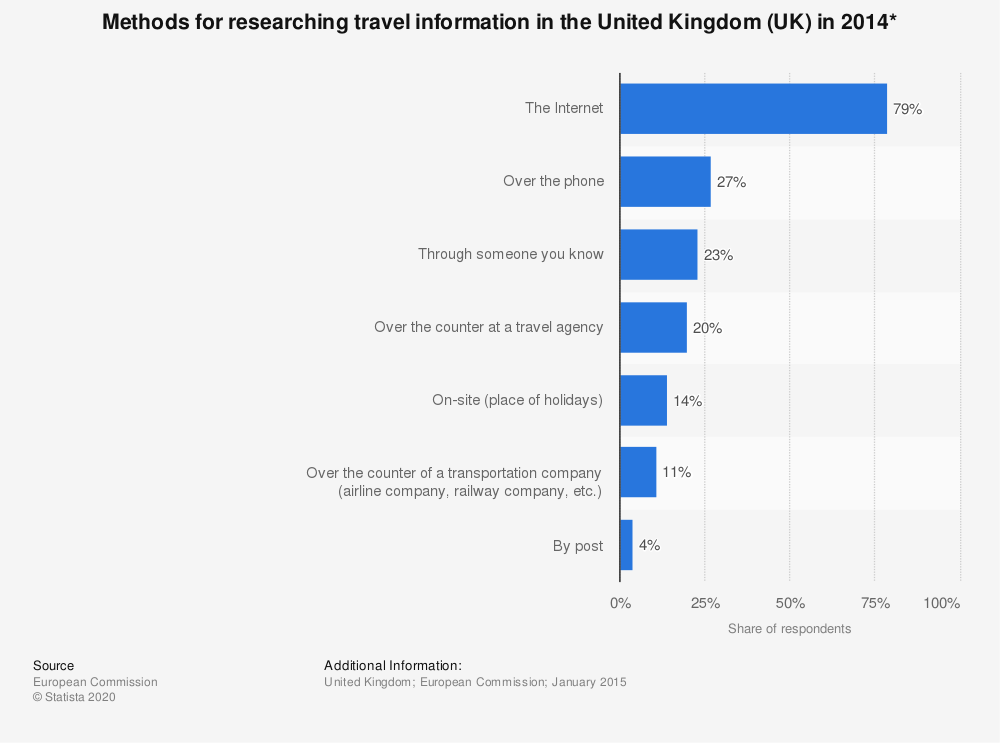 Statistic: Methods for researching travel information in the United Kingdom (UK) in 2014* | Statista