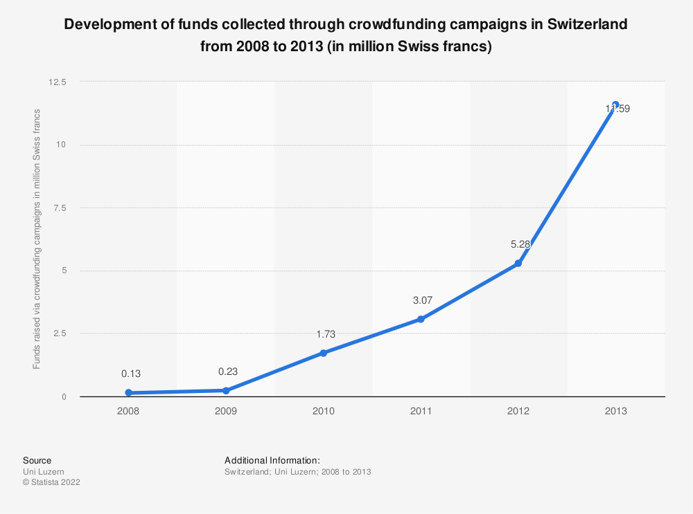 Statistic: Development of funds collected through crowdfunding campaigns in Switzerland from 2008 to 2013 (in million Swiss francs) | Statista