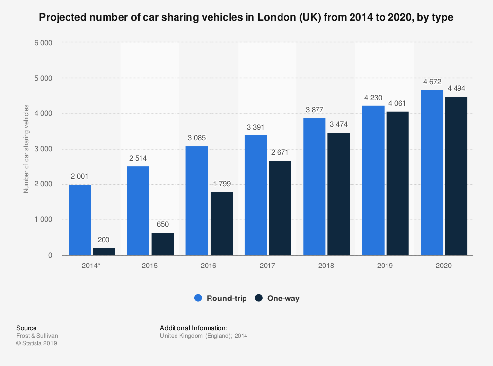Statistic: Projected number of car sharing vehicles in London (UK) from 2014 to 2020, by type | Statista