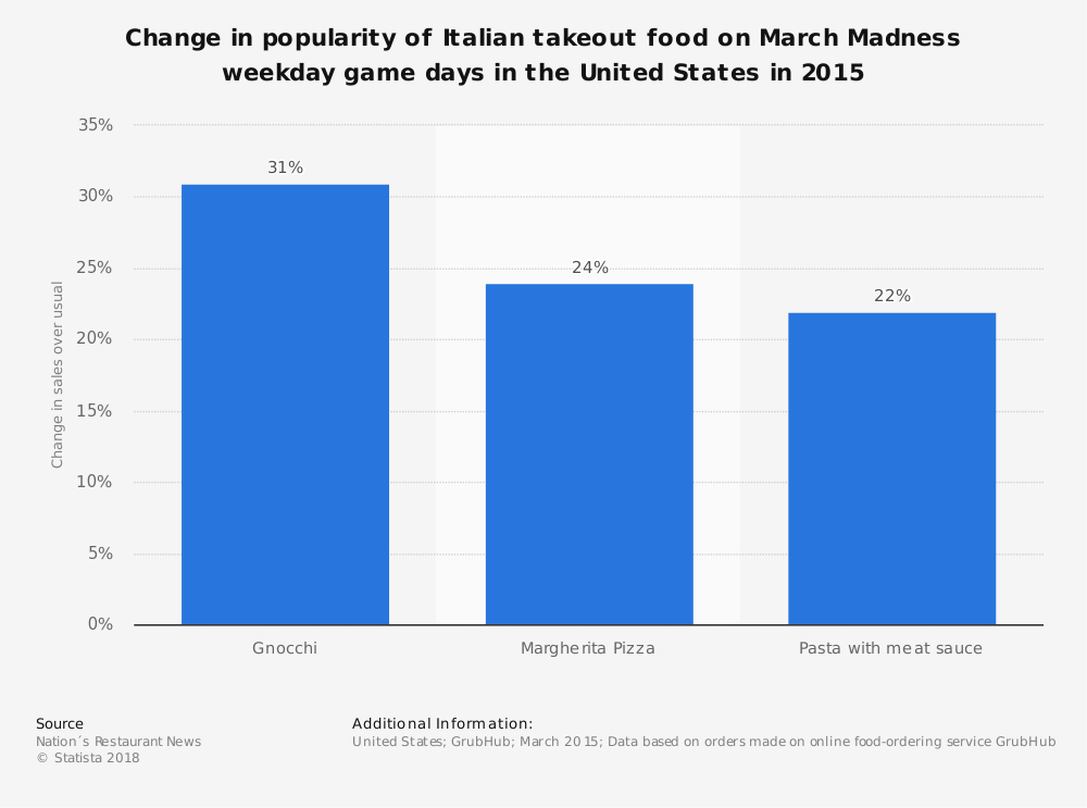 Statistic: Change in popularity of Italian takeout food on March Madness weekday game days in the United States in 2015 | Statista