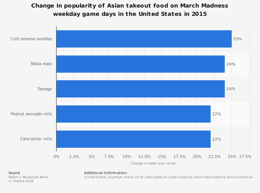 Statistic: Change in popularity of Asian takeout food on March Madness weekday game days in the United States in 2015 | Statista