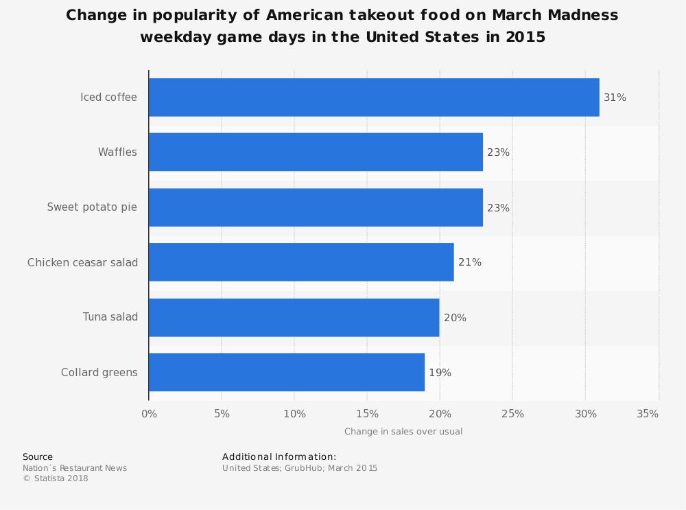 Statistic: Change in popularity of American takeout food on March Madness weekday game days in the United States in 2015 | Statista