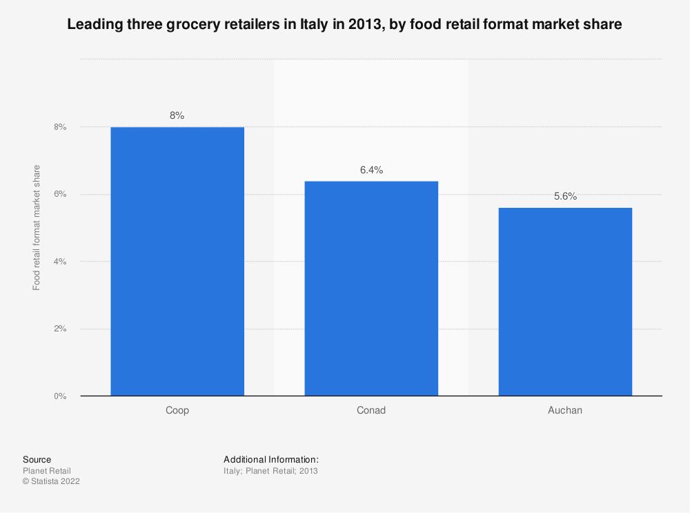 Statistic: Leading three grocery retailers in Italy in 2013, by food retail format market share | Statista
