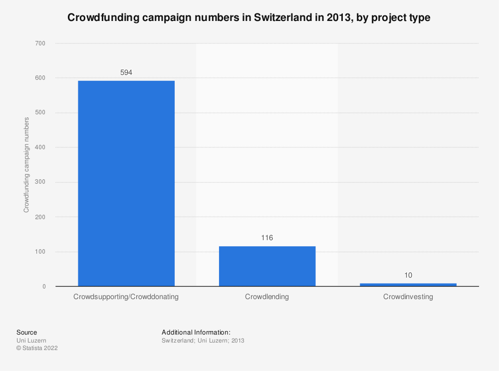 Statistic: Crowdfunding campaign numbers in Switzerland in 2013, by project type  | Statista