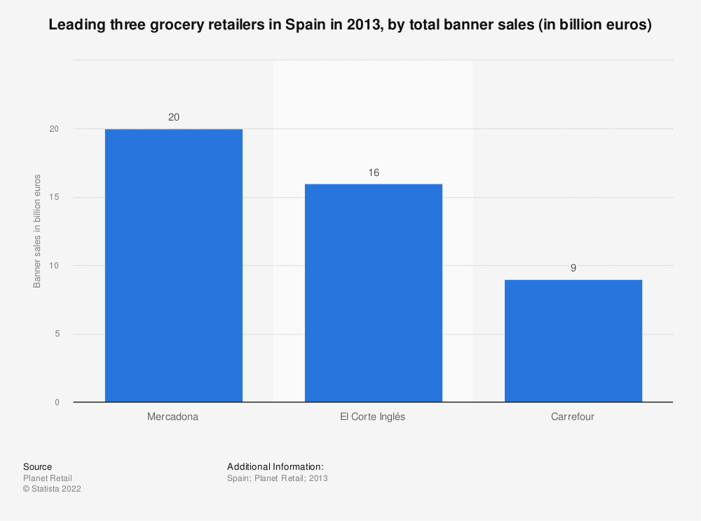 Statistic: Leading three grocery retailers in Spain in 2013, by total banner sales (in billion euros) | Statista