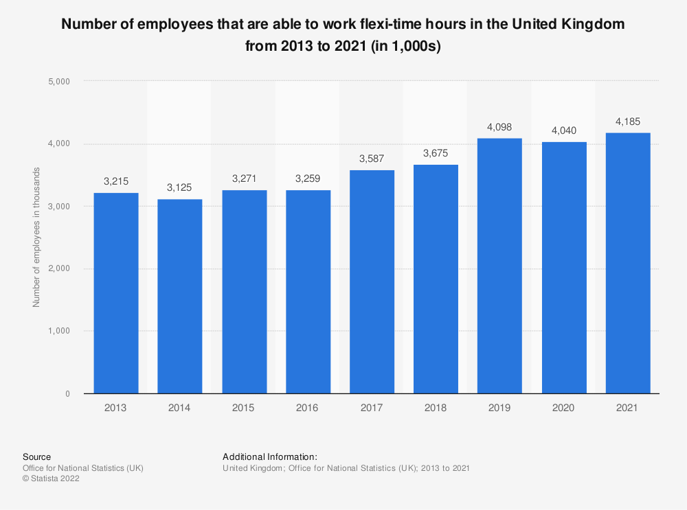 Statistic: Number of employees working flexi-time in the United Kingdom (UK) from October 2012 to December 2016 (in 1,000) | Statista