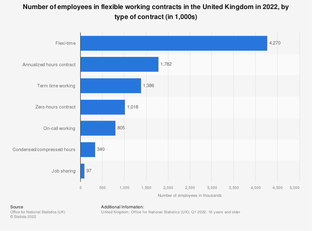 Statistic: Number of employees in flexible working contracts in the United Kingdom in 2020, by type of contract (in 1,000s) | Statista
