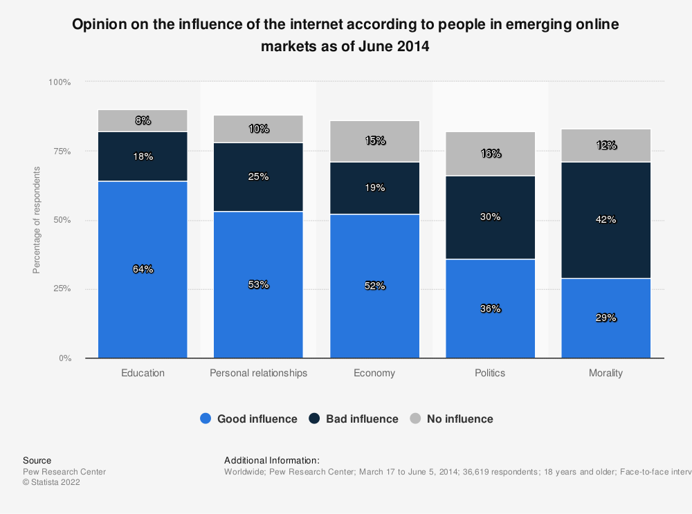 Statistic: Opinion on the influence of the internet according to people in emerging online markets as of June 2014 | Statista