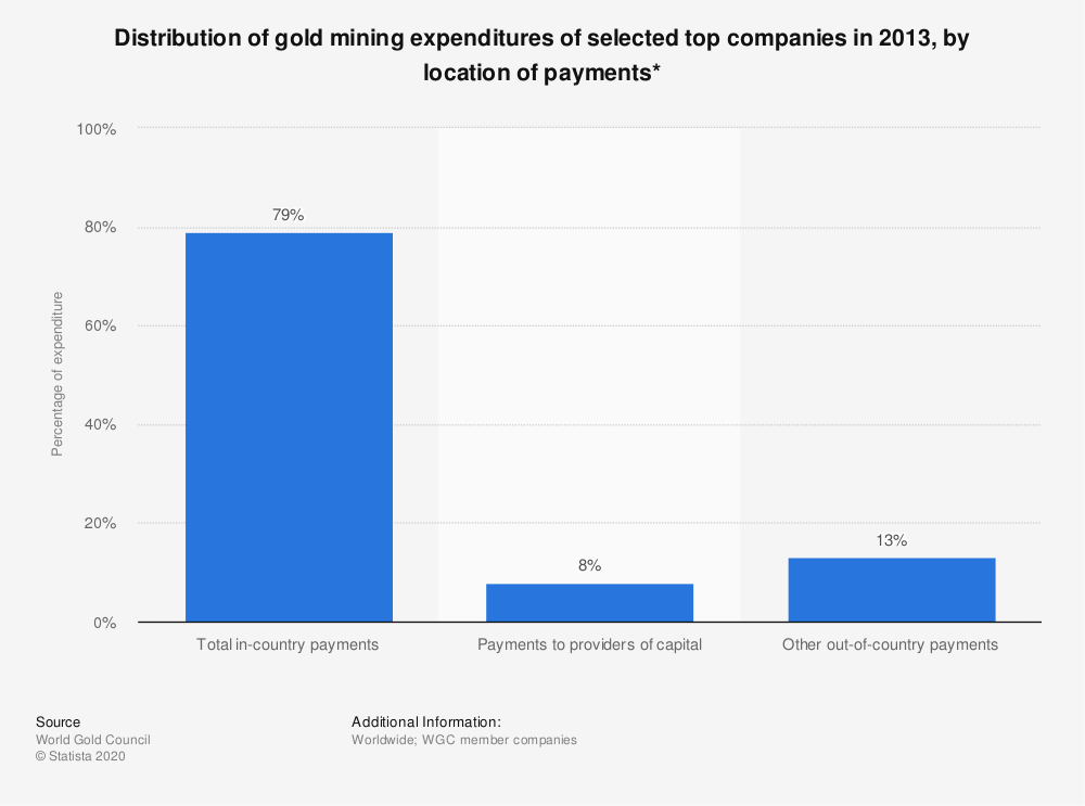 Statistic: Distribution of gold mining expenditures of selected top companies in 2013, by location of payments* | Statista