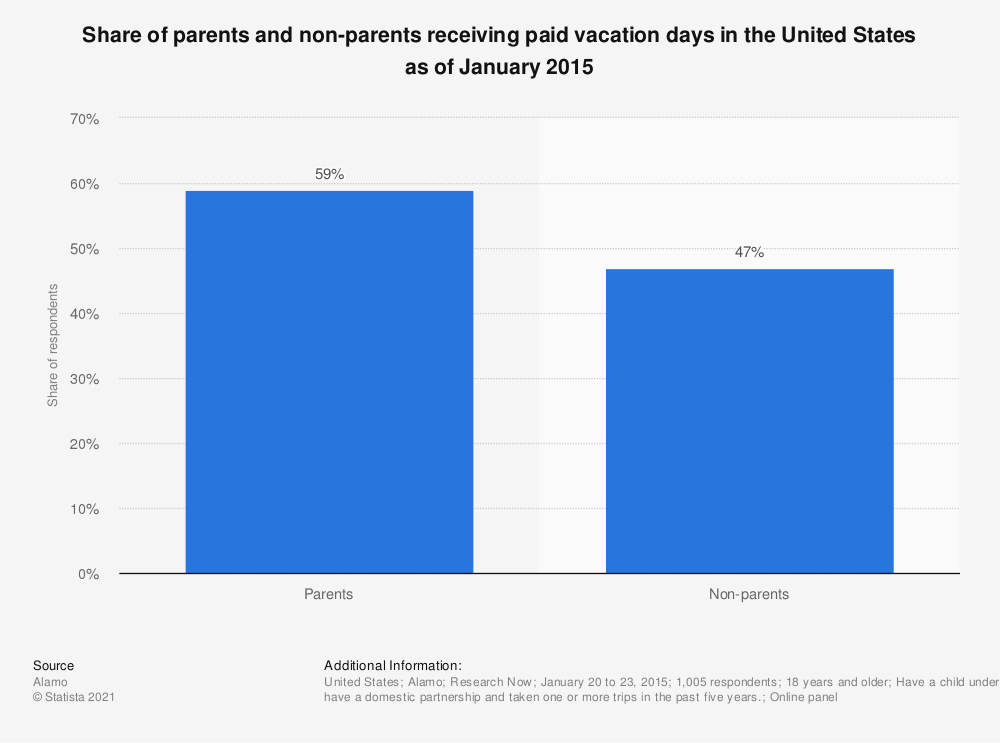 Statistic: Share of parents and non-parents receiving paid vacation days in the United States as of January 2015 | Statista
