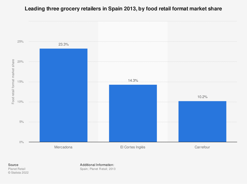 Statistic: Leading three grocery retailers in Spain 2013, by food retail format market share | Statista