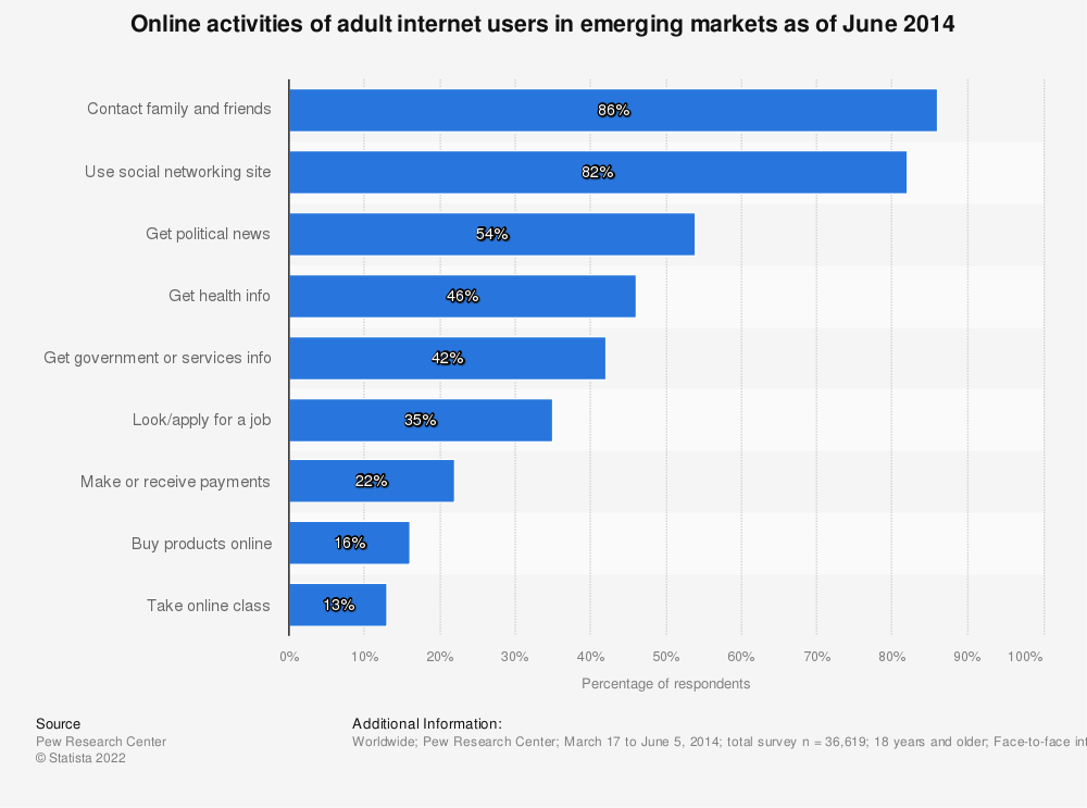 Statistic: Online activities of adult internet users in emerging markets as of June 2014 | Statista