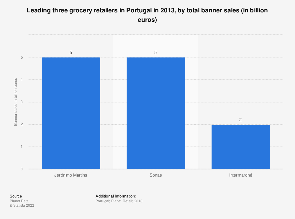 Statistic: Leading three grocery retailers in Portugal in 2013, by total banner sales (in billion euros) | Statista