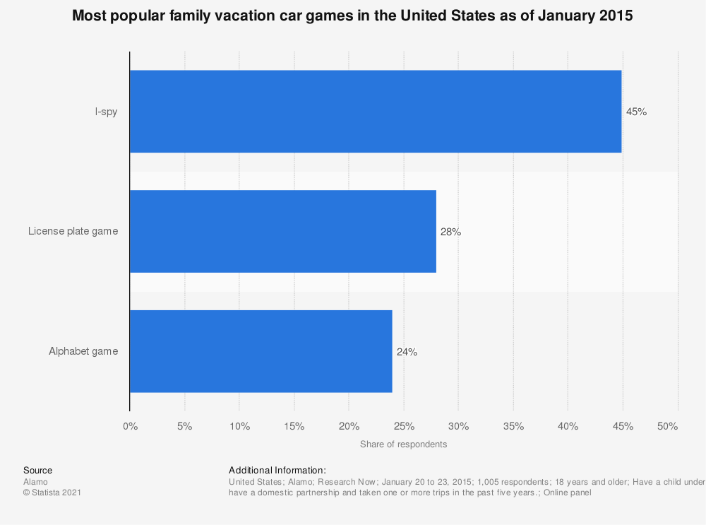 Statistic: Most popular family vacation car games in the United States as of January 2015 | Statista