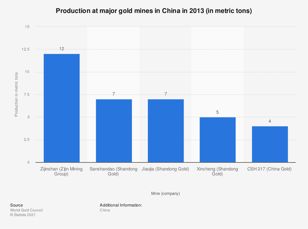 Statistic: Production at major gold mines in China in 2013 (in metric tons) | Statista