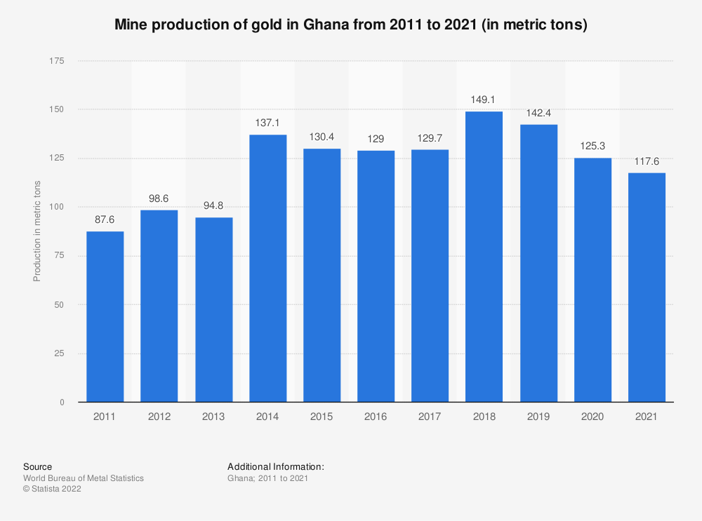 Statistic: Production volume of gold mines in Ghana from 2005 to 2021 (in metric tons) | Statista