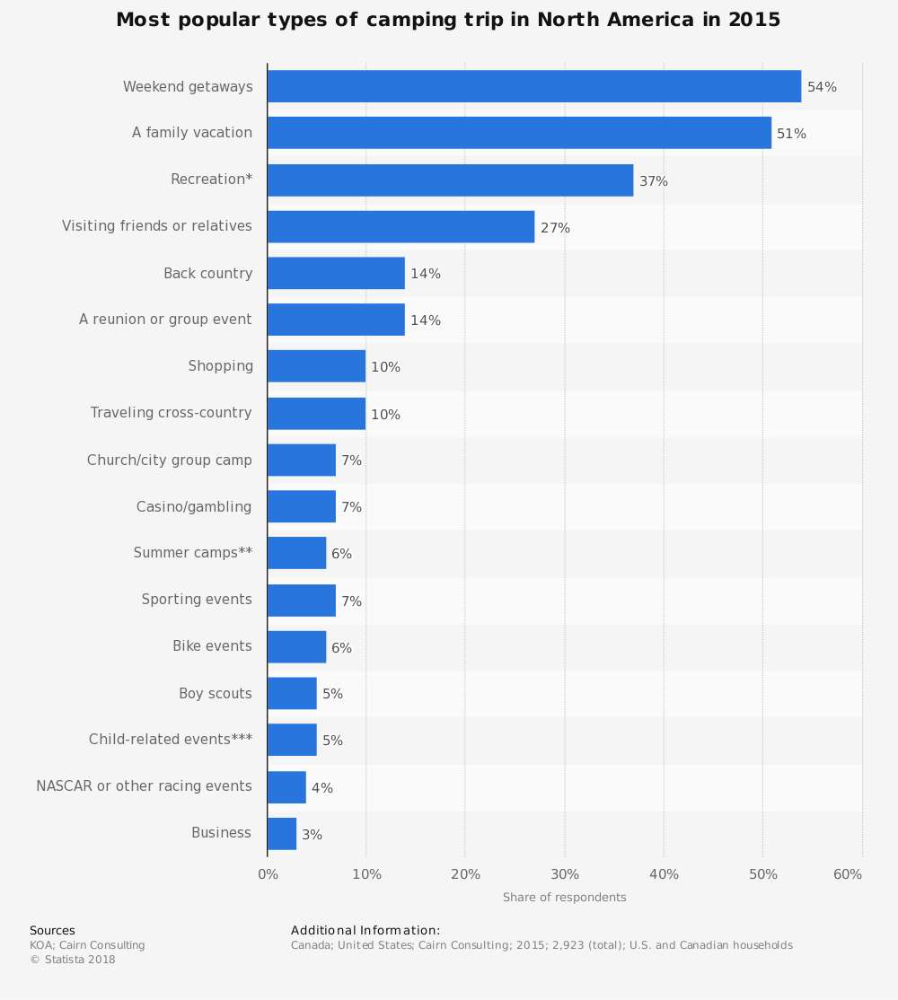 Statistic: Most popular types of camping trip in North America in 2015 | Statista