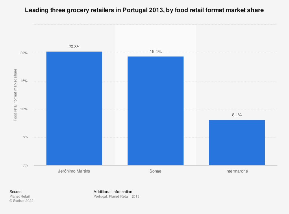 Statistic: Leading three grocery retailers in Portugal 2013, by food retail format market share | Statista